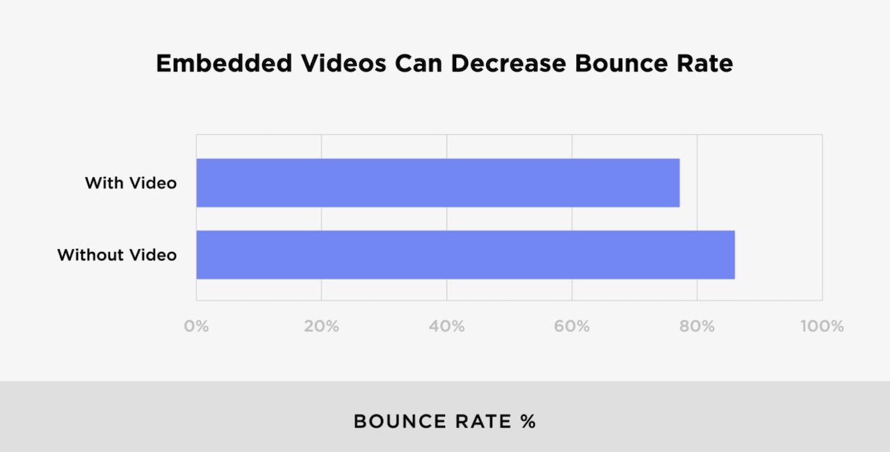 reduce bounce with video