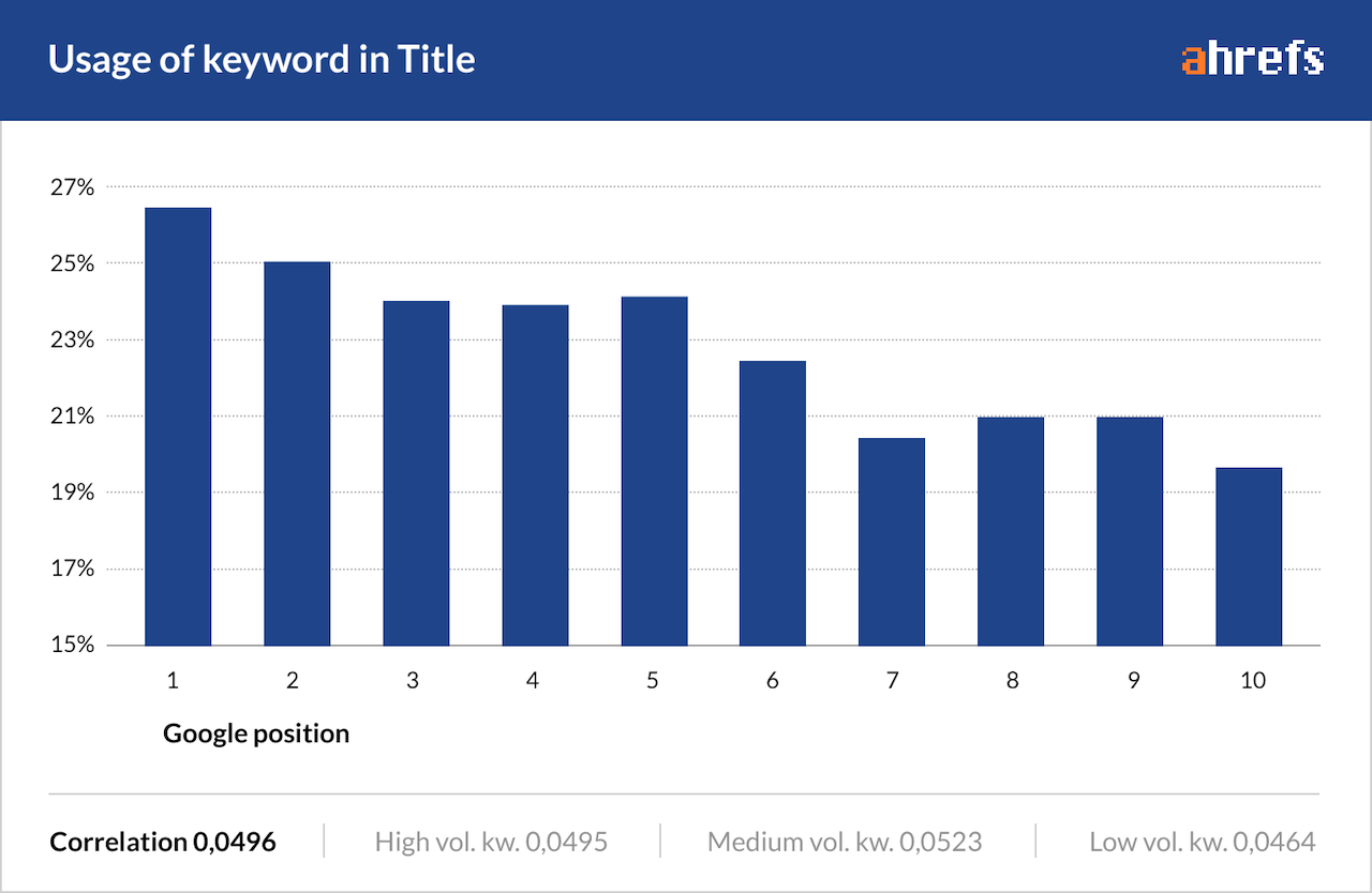 usage of keywords in title tag